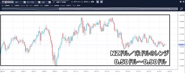 NZドル/米ドルのループイフダン設定と実績-レンジ
