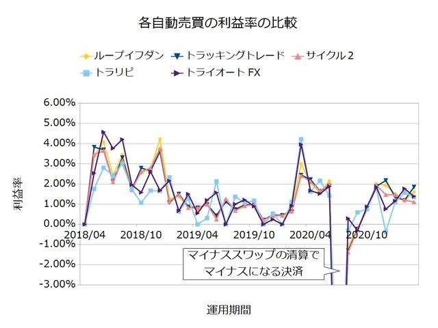 FX自動売買の実績を比較-利益率202103
