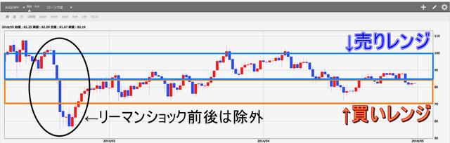 豪ドル円チャート