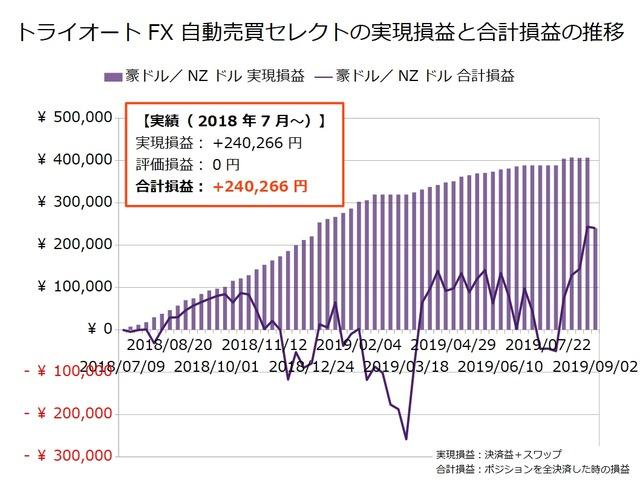 トライオートFX週次報告20190902