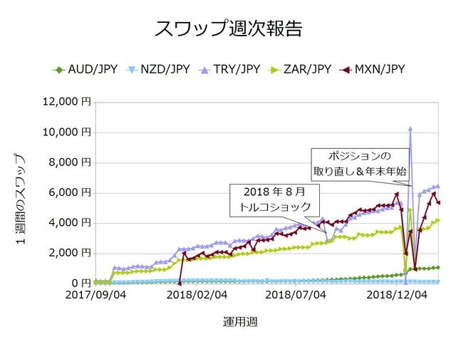 スワップ週次_通貨ごと20190204