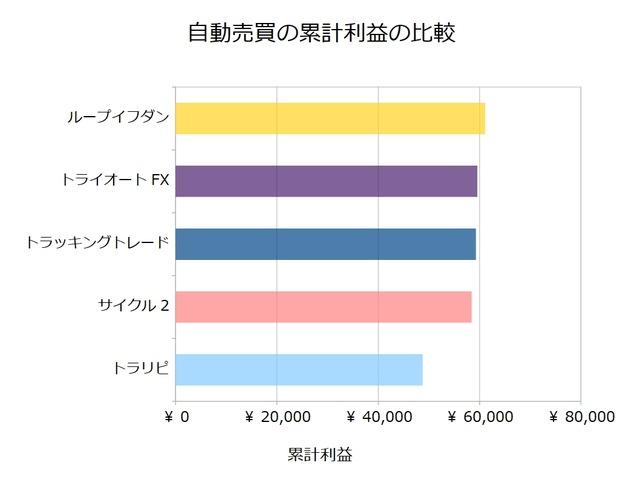 FX自動売買_累計利益の比較検証20190408