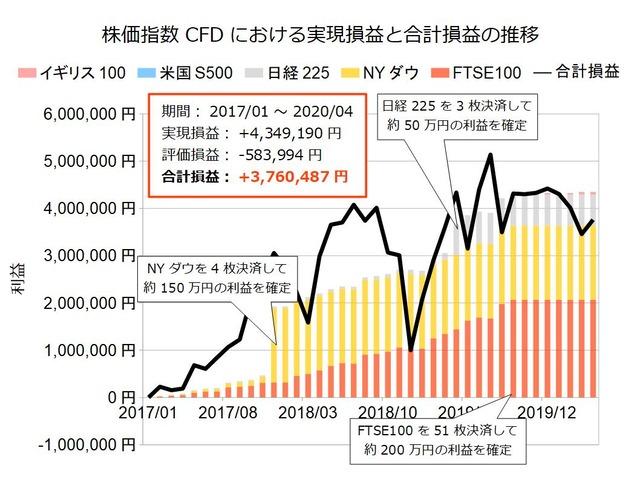 株価指数CFD積立実績202004