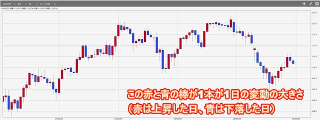 ループイフダンの設定で最適な値幅を検証-ATRの説明米ドル円チャート