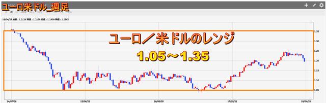 FX自動売買の実績を比較-ユーロドル_レンジ