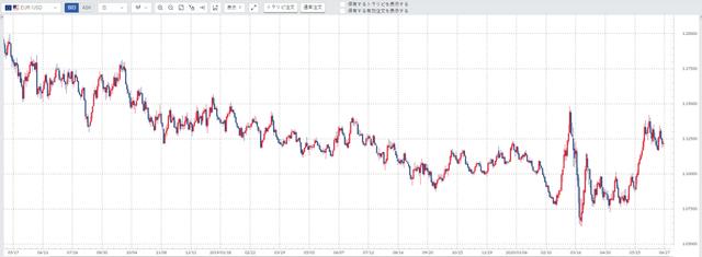 ユーロ/米ドル