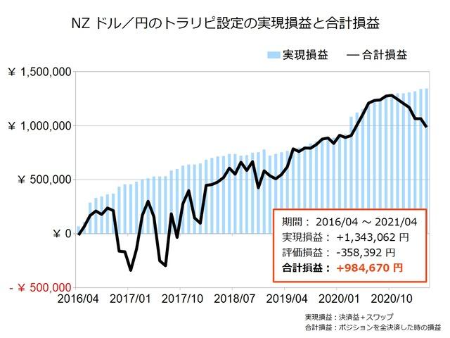 NZドル円のトラリピ設定の運用実績202104