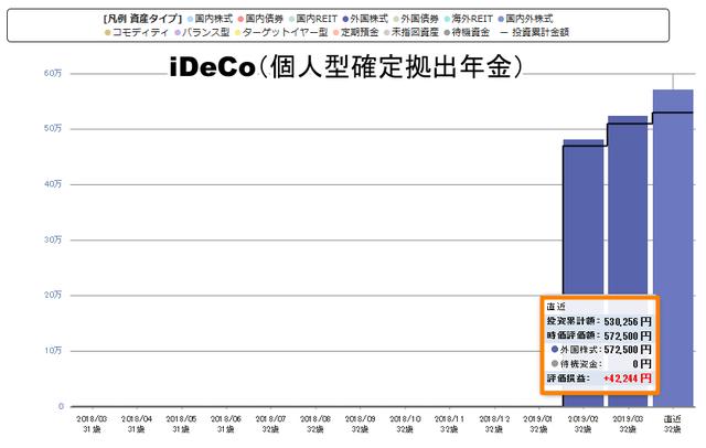 iDeCo個人型確定拠出年金の実績201904