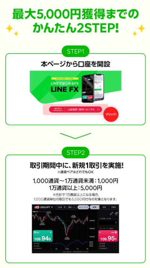 LINEFXキャンペーン条件20210210