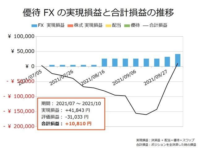 優待FXの実現損益と合計損益の推移20211004