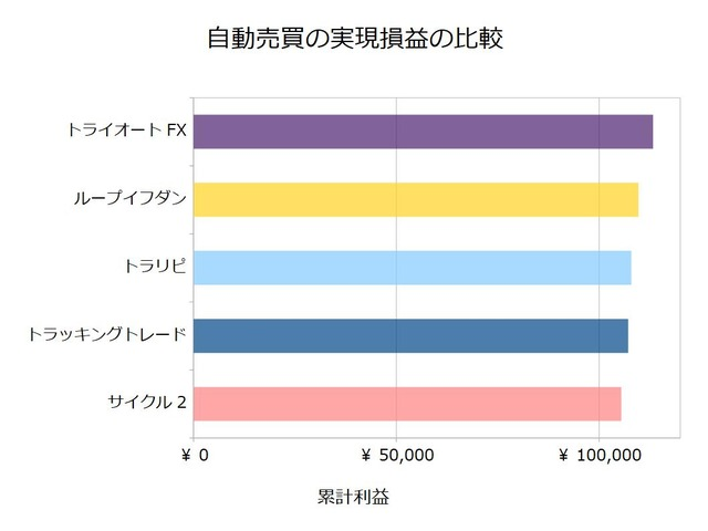 FX自動売買_実現損益の比較検証20200525