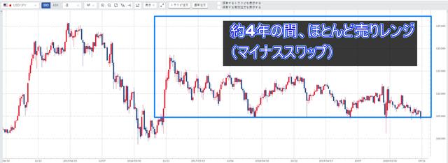 オージー・キウイ-米ドル/円のチャート