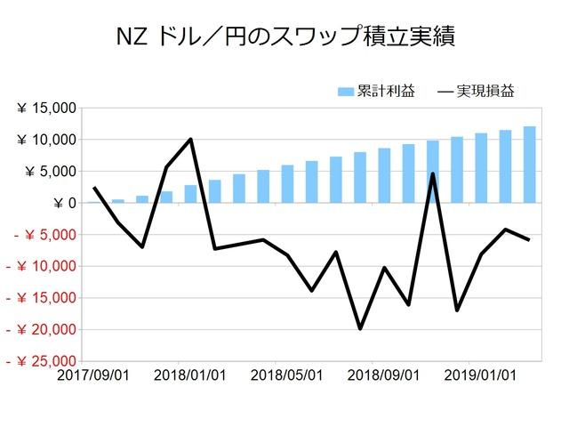 スワップ月次_NZドル円201903