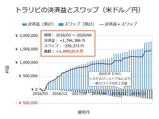 トラリピの決済益とスワップ-米ドル/円202006