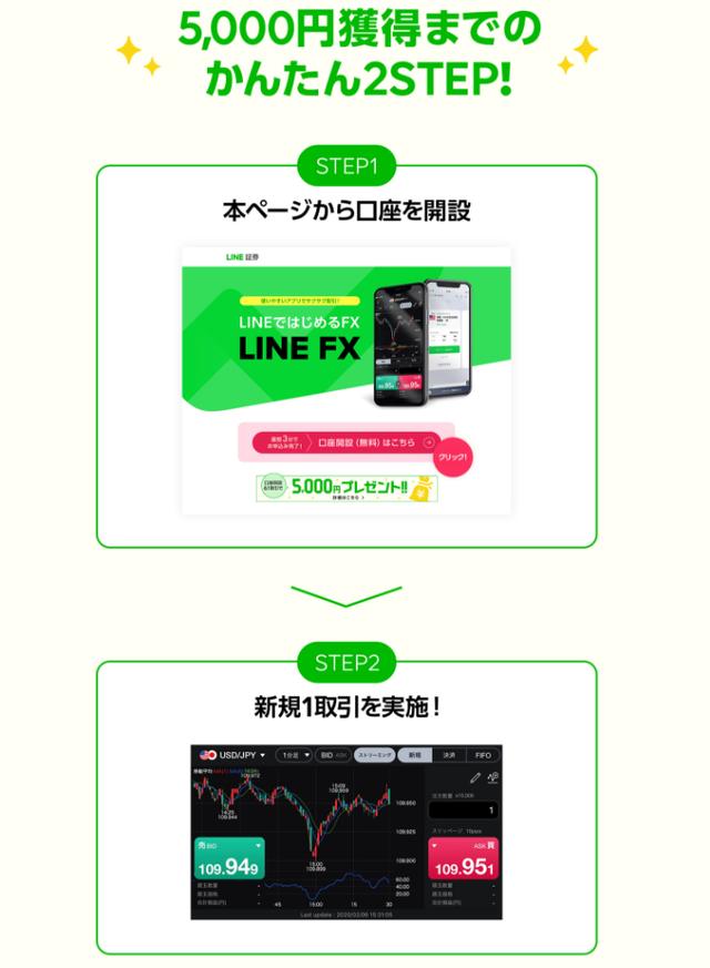 LINEFXキャンペーン条件20201102