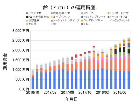 資産状況グラフ201808