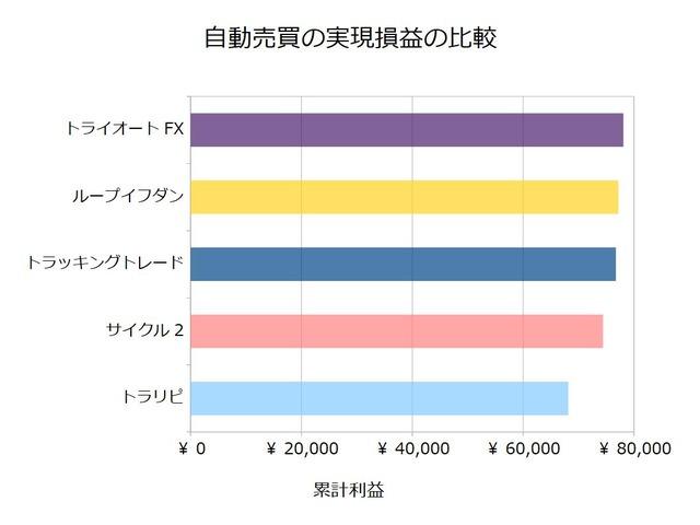 FX自動売買_実現損益の比較検証20191103
