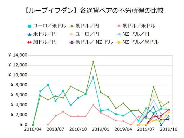 鈴のループイフダン設定と運用実績-不労所得の比較201910