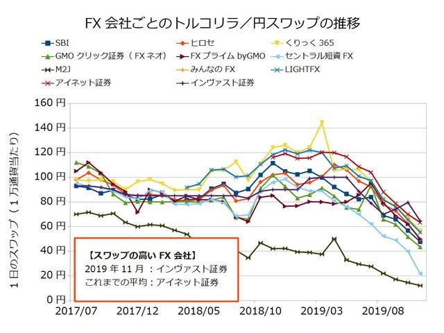 FX会社ごとのスワップ推移の比較-トルコリラ/円201911