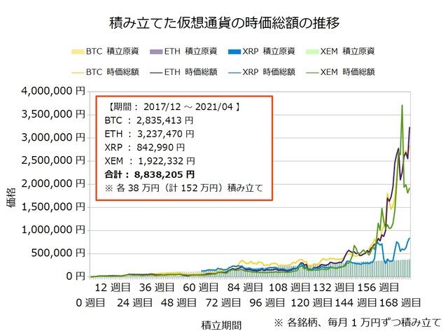 仮想通貨のドルコスト積立173週目