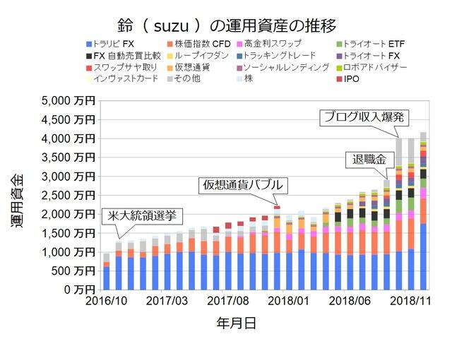 資産状況グラフ201812