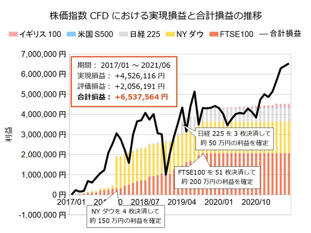 株価指数CFD積立実績20210531