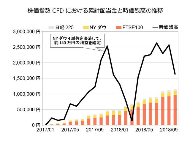 株価指数CFD月次2018年10月