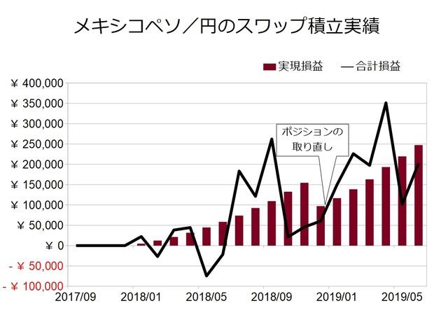 スワップ積立実績-メキシコペソ/円201906
