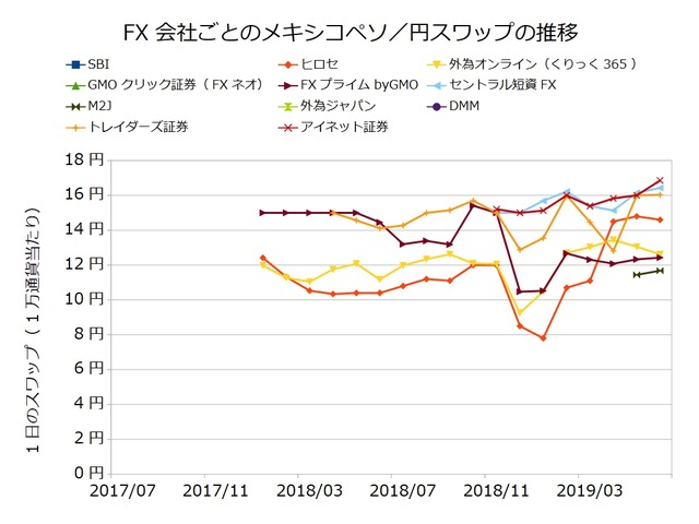 FX会社ごとのスワップ推移の比較-メキシコペソ/円201906