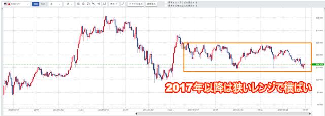 米ドル/円週足