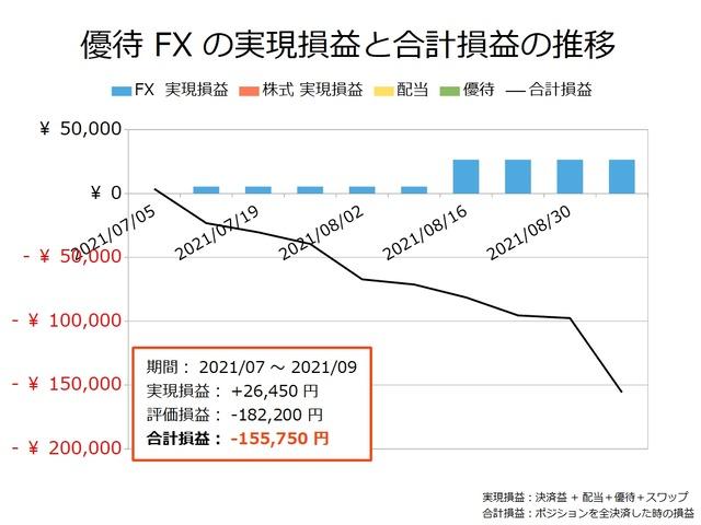 優待FXの実現損益と合計損益の推移20210906