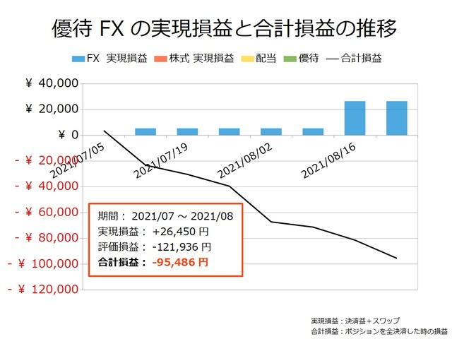 優待FXの実現損益と合計損益の推移20210823