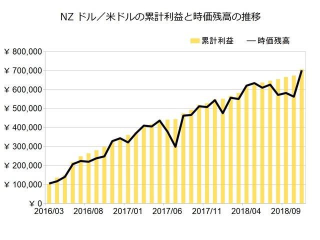 NZドル米ドルのトラリピ設定201811