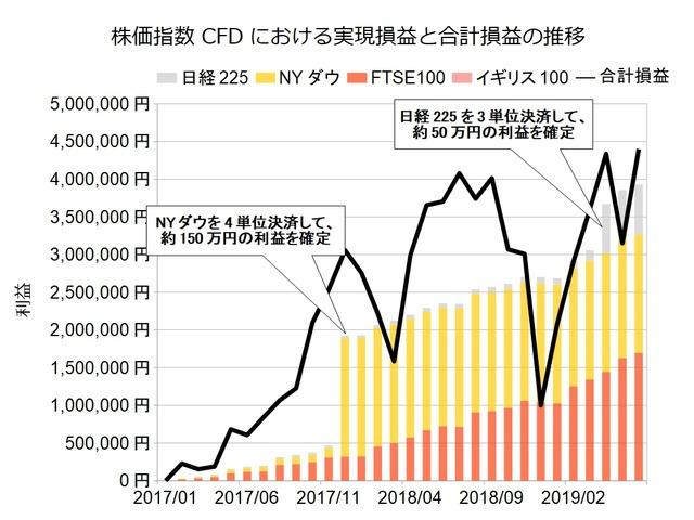株価指数CFD積立実績201906