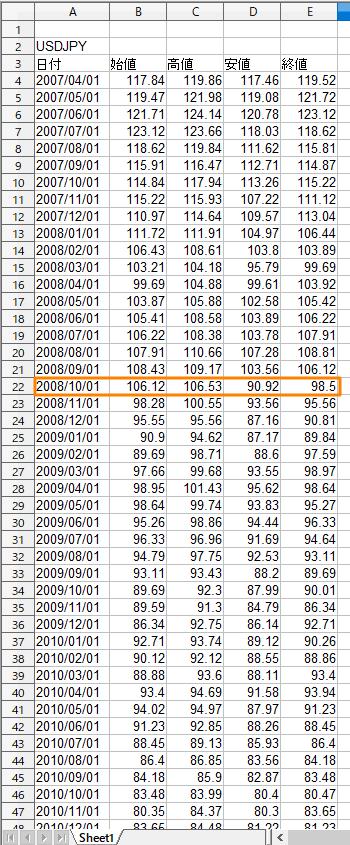 【トラリピ】複数通貨ペアのリスク管理-ヒストリカルデータ