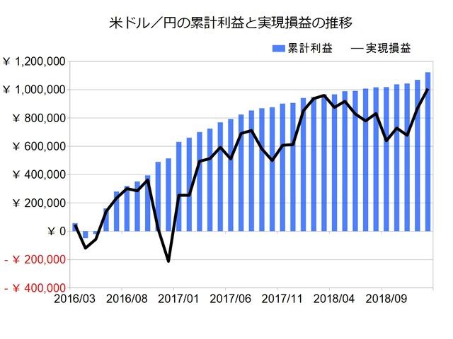 米ドル円のトラリピ設定201901