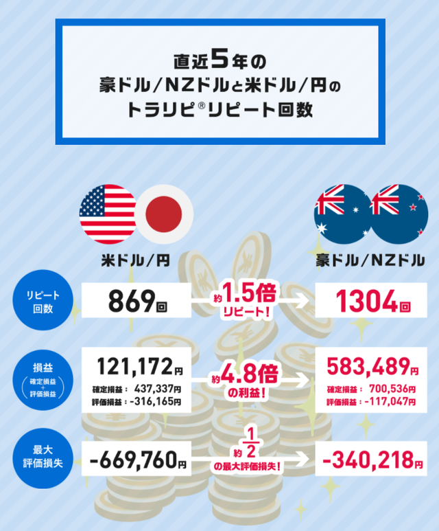 オージー・キウイ-ドル円と豪ドルNZドルの比較