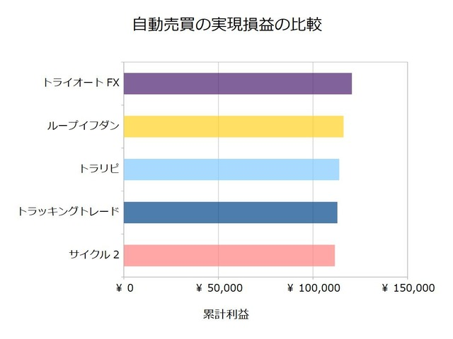 FX自動売買_実現損益の比較検証20200622