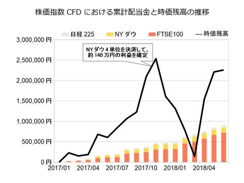 株価指数CFD月次2018年6月