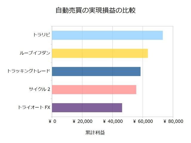 FX自動売買_実現損益の比較検証20200824