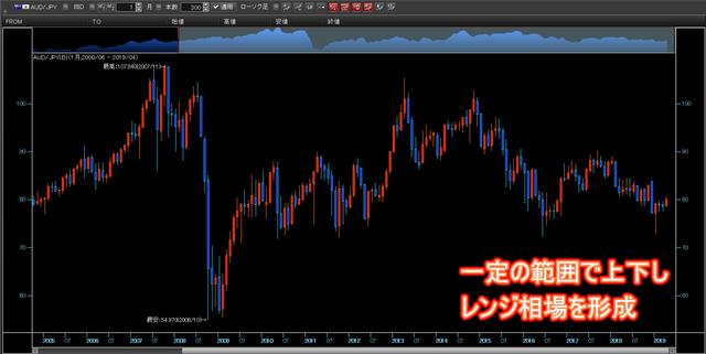 マネパの連続予約注文_豪ドル円チャート