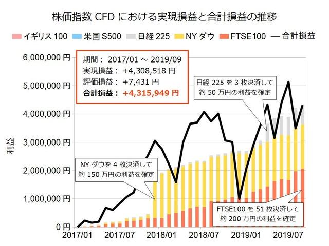 株価指数CFD積立実績201909