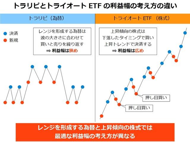 為替と株式の最適な利益幅の考え方の違い