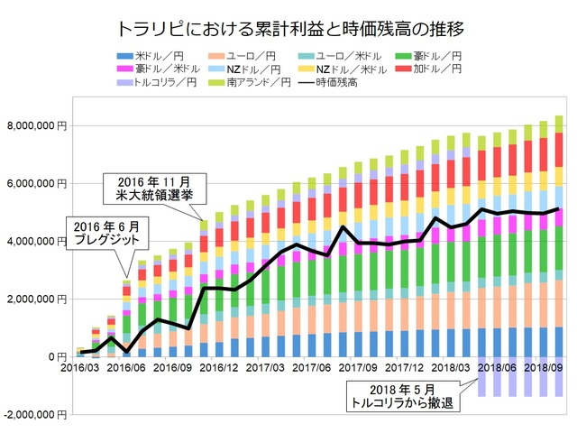 トラリピ月次グラフ用201810