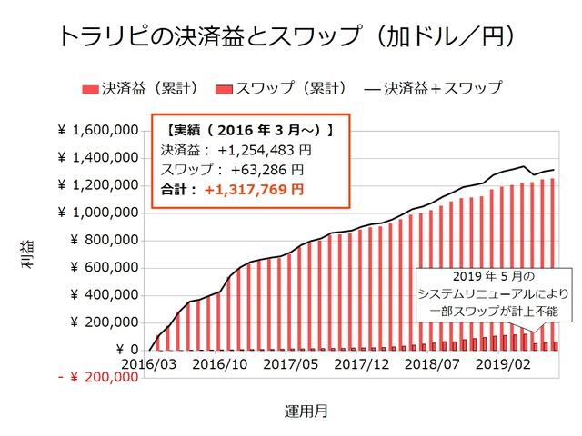 トラリピの決済益とスワップ-加ドル/円201907