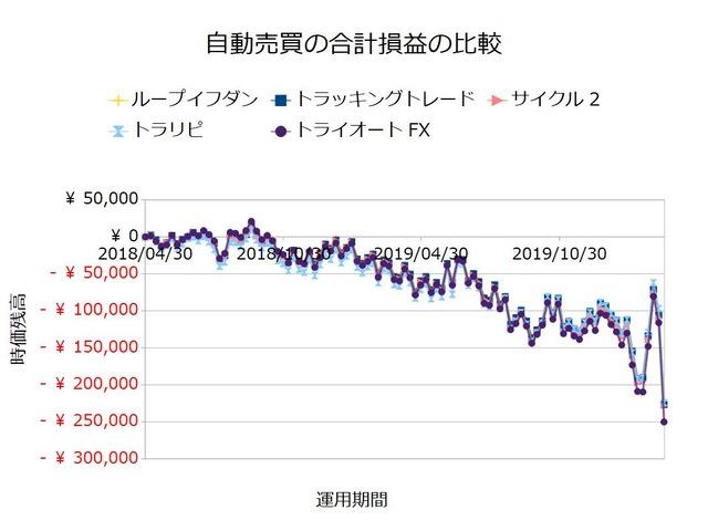 FX自動売買_合計損益の比較検証20200316