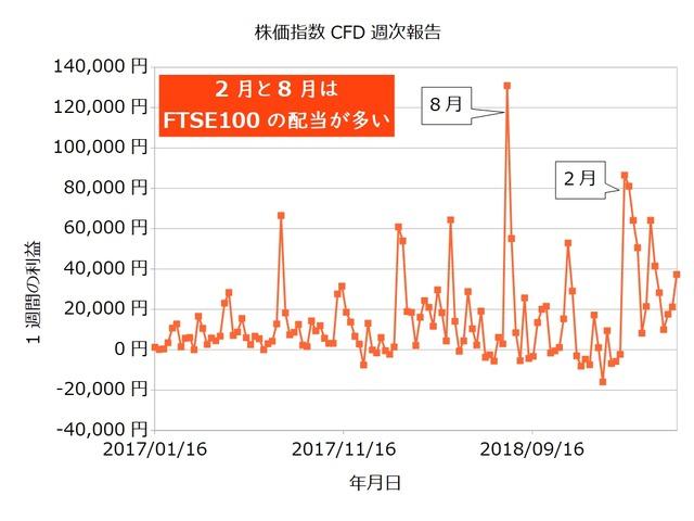 株価指数CFD週次20190506