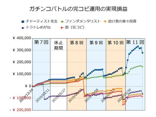 ガチンコバトルの実績20200525