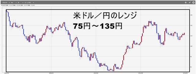 米ドル円レンジ