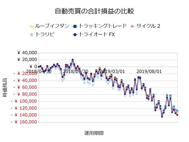 FX自動売買_合計損益の比較検証20191125